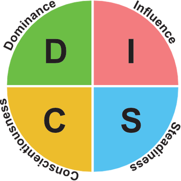 DISC - HOW TO CREATE WINNING RELATIONSHIPS